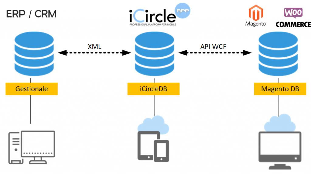Catalogo Digitale schema integrazione